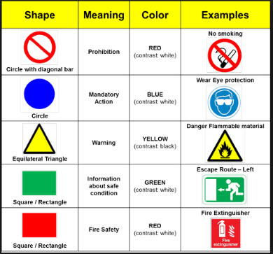 Meaning of safety signs shapes